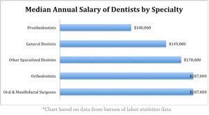 Dental Hygienist Salary Dental
