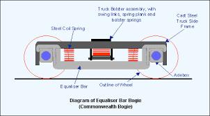 Train Bogie Chart