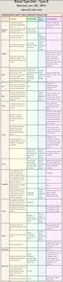 A Positive Blood Type Diet Chart Food Chart Blood Type Diet B Eating For Blood Type Blood