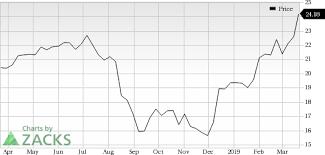 Wheaton Precious Metals Wpm In Focus Stock Moves 5 3