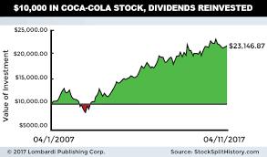 Coca Cola Stock History Chart The Coca Cola Co Dividend 2017 Ko Stock Yield Dates