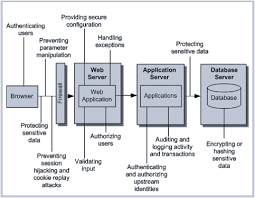 Web Applications Architectures Web Application Security Vulnerabilities And Major Security