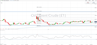 Current Oil Price Chart Crude Oil Price Analysis Oil Prices Soar On Opec Signal