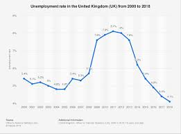 Uk Unemployment Rate 2000 2018 Statista