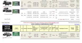 2015 Camera Comparison Chart 2 The Film Festival Home