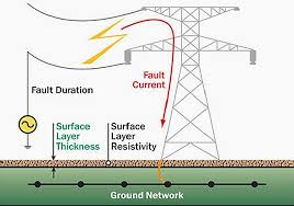 earthing in electrical network purpose, methods and measurement 4 Wire Resistance Diagram 4 Wire Resistance Diagram #97 4-Wire Resistance Potentiometer