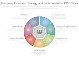 Company Overview Templates Company Overview Strategy And Implementation Ppt Slides