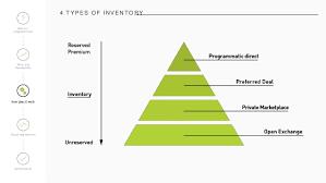 Ve Interactive Ve Interactive Demystifying Programmatic Webinar