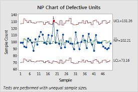 Attributes Control Charts In Minitab Minitab