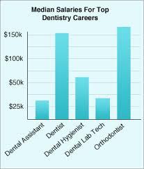 Summary Dental Hygienist Salary Guide Salaries Schools And