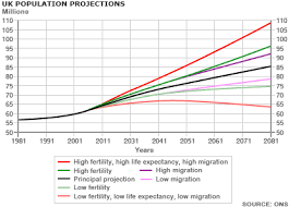 England Population Chart The Limits Of The Uk Population Predictions The Next Wave