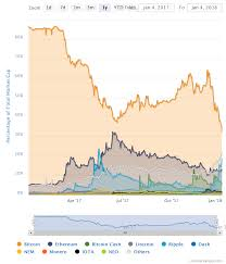 Ethereum Over 1000 And 100b Market Cap Btc Dominance At