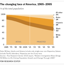 10 Demographic Trends That Are Shaping The U S And The