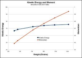 Arrow Momentum Chart Arrow Kinetic Energy And Momentum What They Mean To The