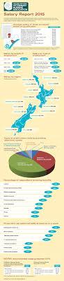 vet nurse infographic pixels wide png salary report 2015 vet nurse infographic 750 pixels wide