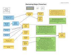 Project Plan Flow Chart Marketing Plan Flow Chart Templates At