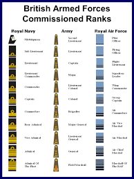 Uk Armed Forces Ranks Chart Classification Badges Ppt Video Online Download