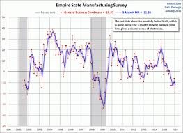 Charts Indicating Economic Weakness Revsd Commentaries