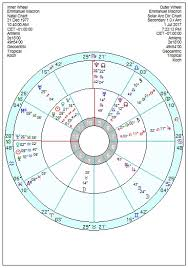 Macron Natal Chart Emmanuel Macron The Sun King Heading For An Icarus Fall