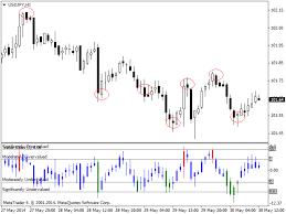 Buy The Value Chart For Mt4 Technical Indicator For