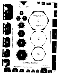 End Fitting Size Chart