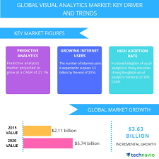 Visual Analytics Visual Analytics Market Drivers And Forecasts From