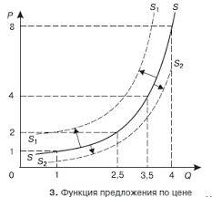 Совершенная конкуренция понятие и сущность Курсовая работа  Указанные точки на кривой предложения ss показывают конкретную комбинацию цены и количества товаров Такую связь называют законом предложения