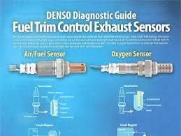 Tag Denso Fuel Trim Control Exhaust Sensors Chart Modern