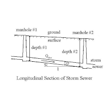 Sewer Pipe Grade Chart Storm Sewer Design Overview For Good Storm Water Management