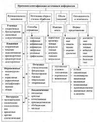 Реферат Финансовый контроль ru Классификации источников деловой информации для проведения финансового контроля и углубленного аудита хозяйствующих субъектов