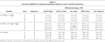 Accuracy Of Vo2max And Anaerobic Threshold Determination