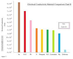 Material Electrical Conductivity Chart Feather Hollow Engineering Technical Data Files