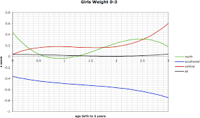 Growth Chart Female 0 36 Months Figure 10 From Reference Growth Charts For Saudi Arabian