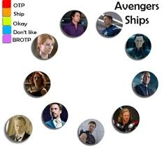 Avengers Chart Avengers Shipping Chart Tumblr