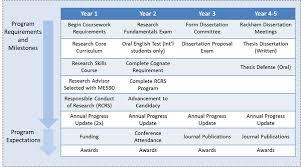 dissertation proposal writing service au projektowaniewnetrz ml example of a research proposal outline jpg