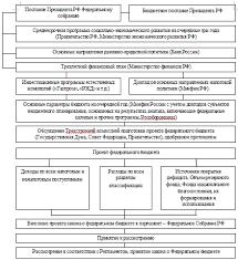 Составление проекта федерального бюджета в РФ Контрольные работы  Разработка проекта закона о федеральном бюджете
