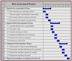 www.mass.gov/anf/images/itd/risk-assessment-chart.jpg