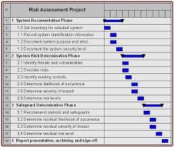 www.mass.gov/anf/images/itd/risk-assessment-chart.jpg