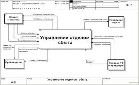 Реферат Модель процесса с помощью dfd ru dfd диаграмма процесса Управления отелом сбыта Уровень А 0