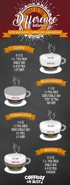 The coffee to dairy milk ratio remains the same — an equal amount of coffee to the same amount of steamed milk. Latte Vs Macchiato Vs Cappuccino Vs Mocha What Is The Difference