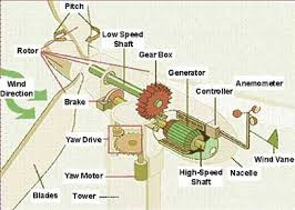 How to Choose the Best Wind Turbine Plans Solar Energy for My Home