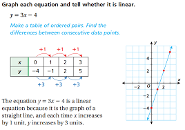 example of graphing a linear equation graph