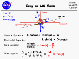 drag force gif. computer drawing of a descending wright 1902 glider. the ratio drag to lift is force gif