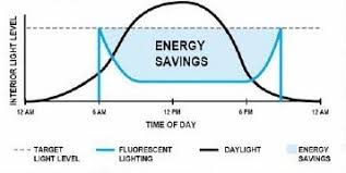 automatedbuildings com article designing a daylight harvesting the result of daylight harvesting is energy savings while the level of