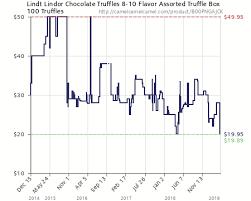 Chocolate Prices Chart Lindor Flavors Chart Bedowntowndaytona Com