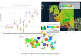 Interactive Data Display Microsoft Research