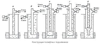 Математическая модель водо воздушного потока Агеенко Б А Реферат конструкции газлифтных подъемников