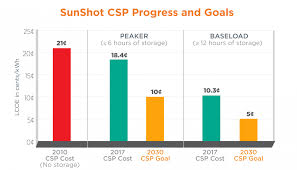 Solar Energy Chart Chart Showing The Cost Targets Of Concentrating Solar Power