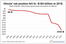 Illinois Hit By Record 47 Billion Loss Ignored By Regular
