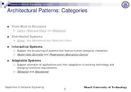 Software Patterns Magnificent Decorating Design